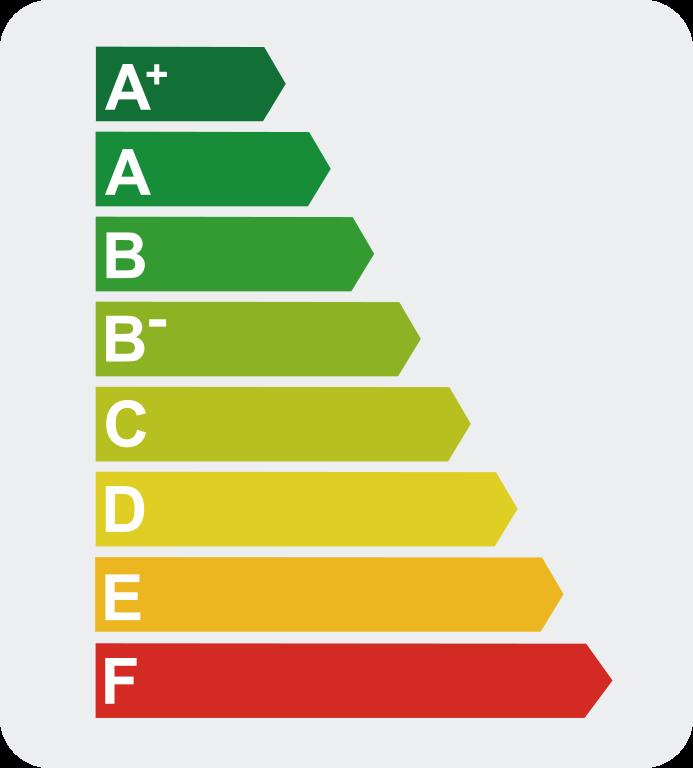 Lista Classificação Energética